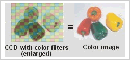 How a 1-CCD camera renders an image